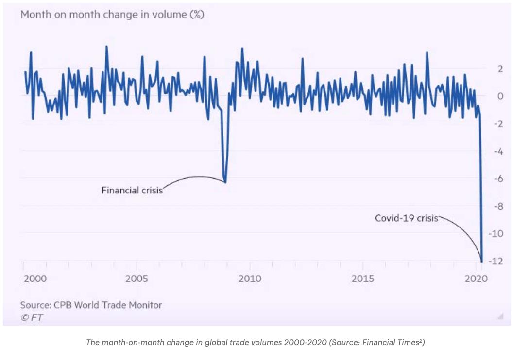World trade graph Covid-19 Financial Times