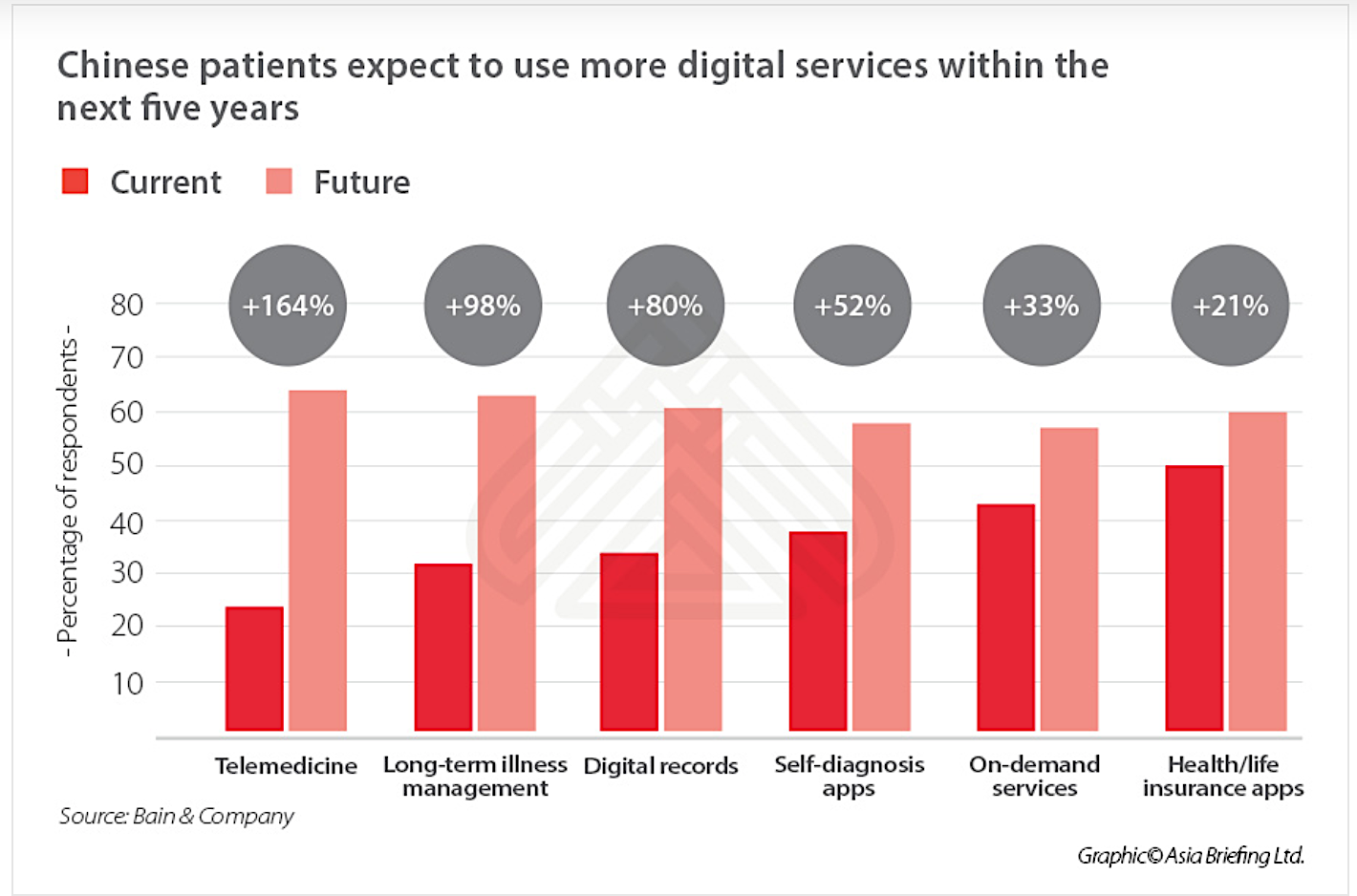 Online digital healthcare industry China projection Bain research chart
